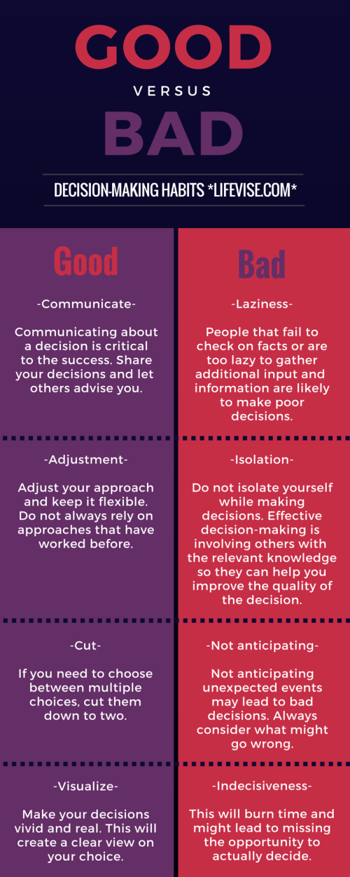 infographic decision-making
