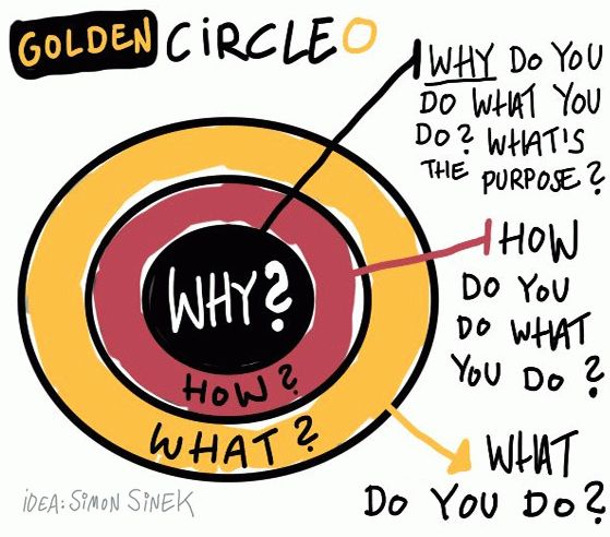 Golden Circle Simon Sinek